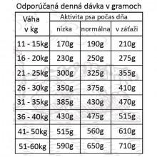 Fresh Farm Adult Medium&Maxi Single Protein - Duck & Rice 3kg Fresh Farm - 3